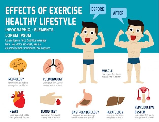 Antes y después de los efectos del ejercicio.