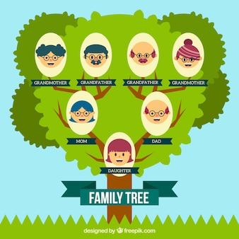 Árbol genealógico fantástico con miembros sonrientes