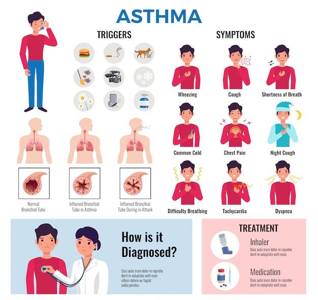 Asma enfermedad crónica colección de elementos de infografía plana con desencadenantes síntomas causa diagnóstico medicamentos y tratamiento