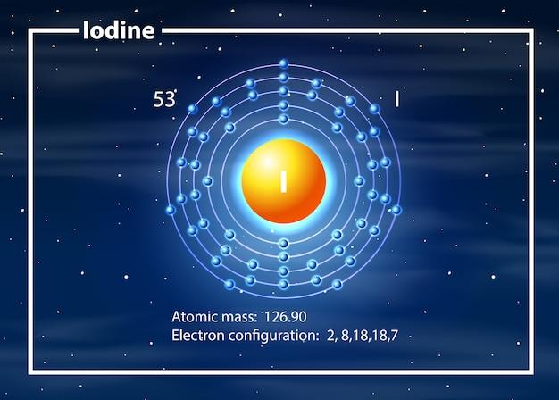 Átomo de configuración electrónica de yodo