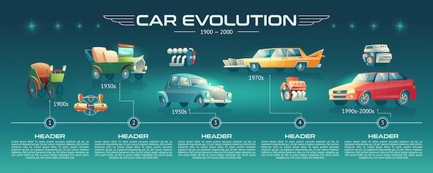 Banner de dibujos animados de evolución de tecnologías de coche