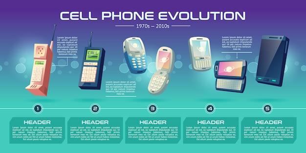 Banner de dibujos animados de evolución de tecnologías de comunicaciones móviles.