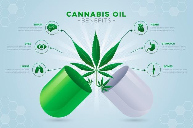 Beneficios del aceite de cannabis - infografía