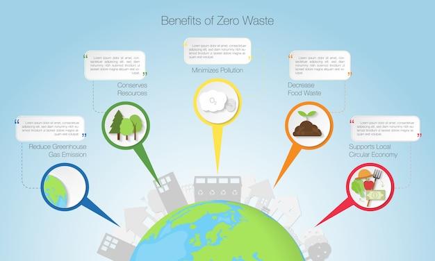 Beneficios de la infografía zero waste, ilustración vectorial