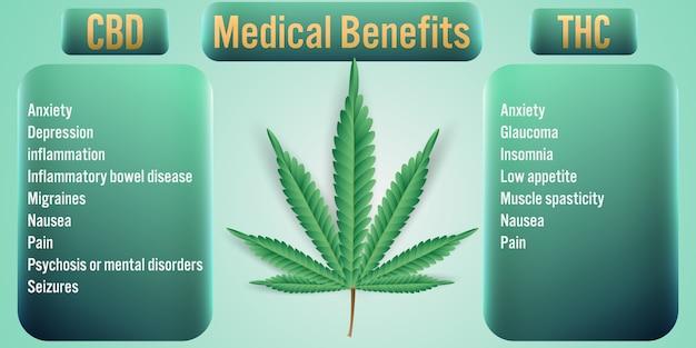 Beneficios médicos de thc cannabis