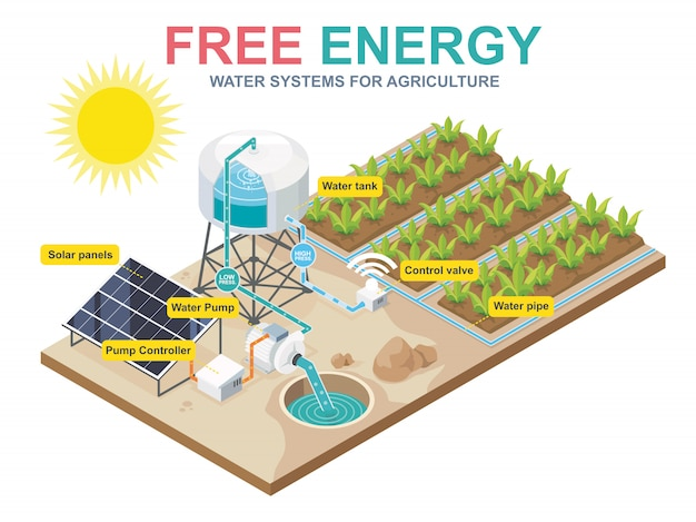 Bomba de agua del sistema de células solares para la agricultura