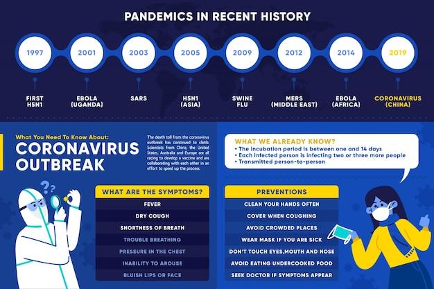 Brote de coronavirus en 2019 en wuhan