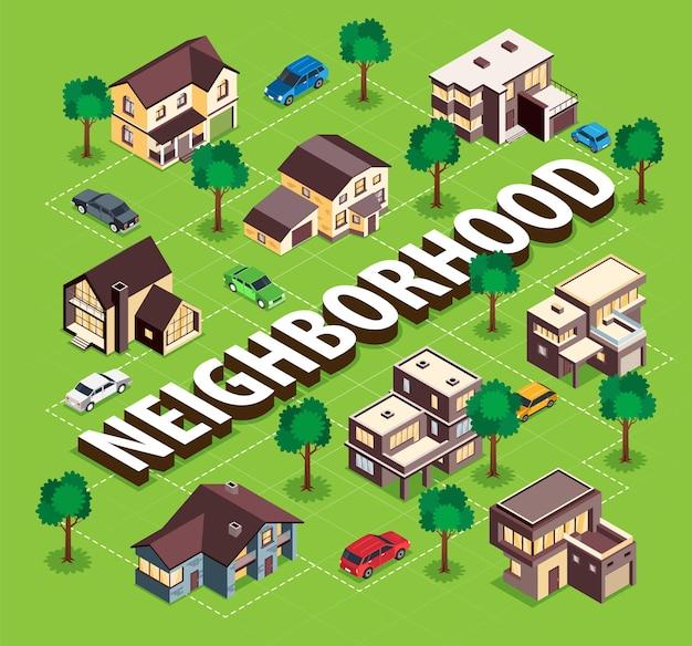 Las cabañas modernas del vecindario del suburbio albergan el espacio privado, alojamiento en automóviles, árboles, jardín comunitario, diagrama de flujo isométrico, ilustración