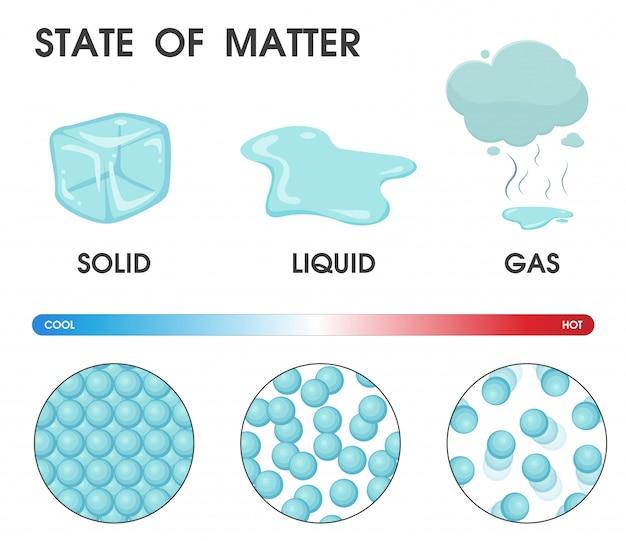 Cambiando el estado de la materia de sólido, líquido y gas.