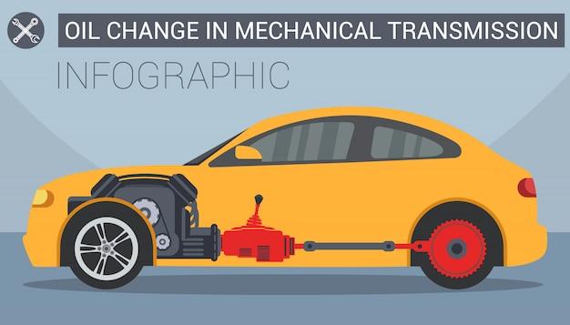 Cambio de aceite en el coche. cambio de aceite en la transmisión mecánica. infografía estación de servicio.