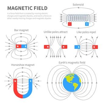 Campo electromagnético y fuerza magnética. esquemas de imán polar. magnetismo educativo física