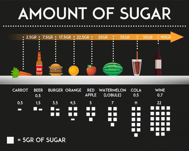 Cantidad de azúcar en diferentes alimentos y productos.