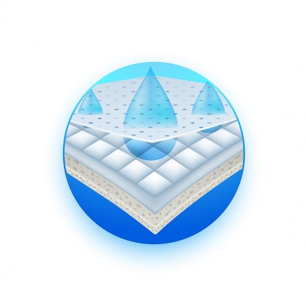 Capa impermeable de material de fijación de humedad. gotas de agua se filtran a través de la almohadilla absorbente superior, penetrando en las partes inferiores.