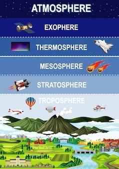 Capas de la atmósfera de la tierra para la educación.