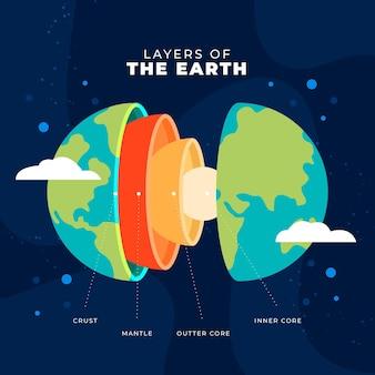 Capas de diseño plano de la tierra ilustradas