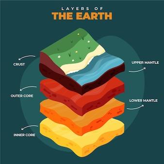 Capas de estilo isométrico de la tierra.