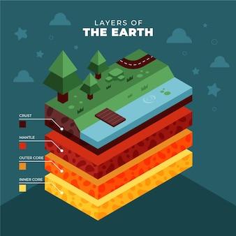 Capas isométricas de la tierra.