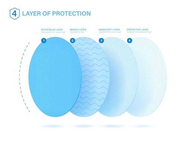 Capas protectoras. buen ejemplo de lo que es una mascarilla médica.
