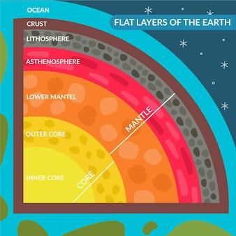 Capas de tierra de diseño plano ilustradas