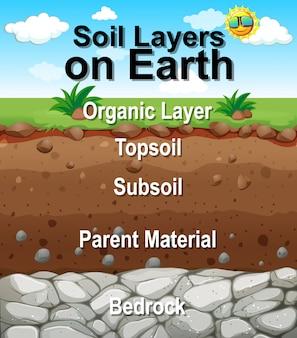 Cartel para capas de suelo en la tierra