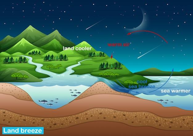 Cartel de ciencia para la brisa terrestre