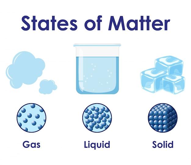 Cartel de ciencia estados de la materia