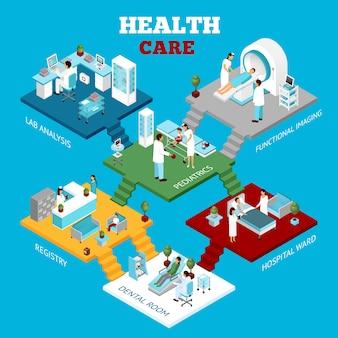 Cartel de la composición isométrica de los departamentos de atención sanitaria