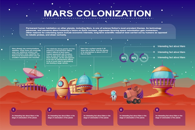 Cartel de dibujos animados de la colonización de marte. diferentes bases, edificios de colonias en el planeta rojo