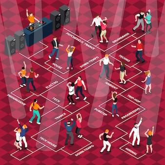 Cartel de diagrama de flujo isométrico de movimientos de personas bailando