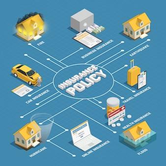 Cartel de diagrama de flujo isométrico de póliza de seguro