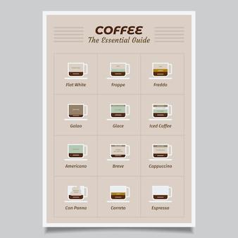 Cartel con guía de café