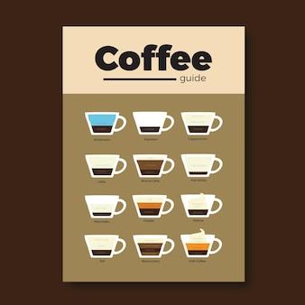 Cartel de la guía de café