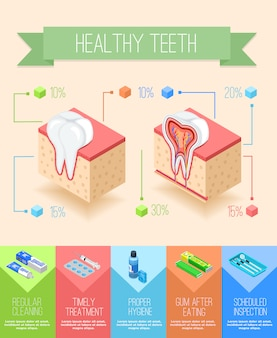 Cartel de infografía de cuidado oral