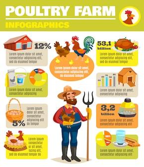 Cartel de infografía de la granja avícola