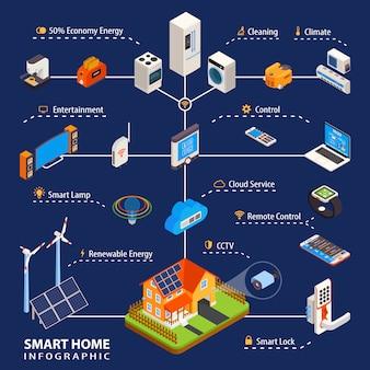 Cartel de infografía isométrica de automatización del hogar inteligente