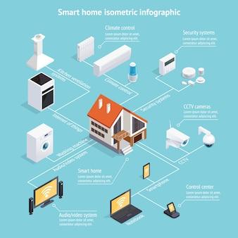Cartel de infografía isométrica de casa inteligente