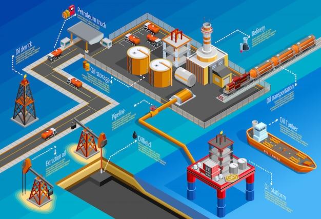 Cartel de infografía isométrica de la industria de gasóleo