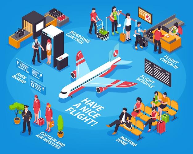 Cartel de infografía isométrica de salida del aeropuerto