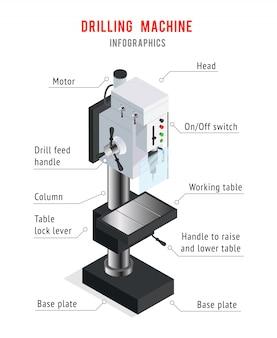 Cartel de infografía de la máquina de perforación