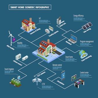Cartel de infografía del sistema de control de casa inteligente