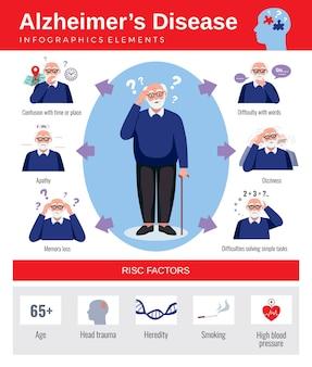 Cartel de infografías con síntomas y riesgos de la enfermedad de alzheimer.