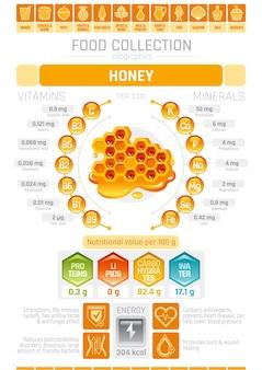 Cartel infográfico con tabla de miel con información sanitaria.