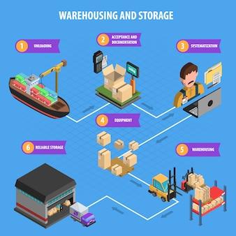 Cartel isométrico del proceso de almacenamiento y almacenamiento