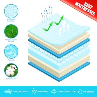 Cartel de material de capas de colchón