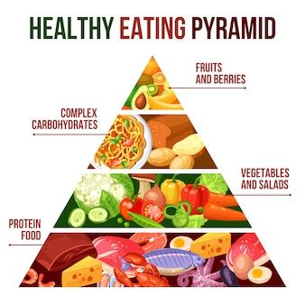 Cartel de la pirámide de alimentación saludable