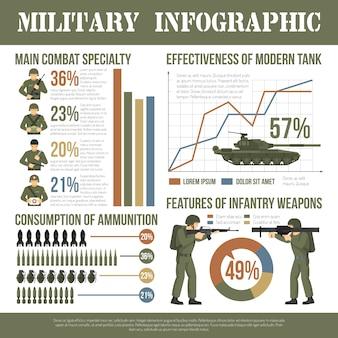 Cartel plano de la infografía del ejército militar