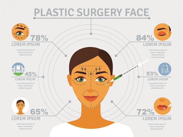 Cartel plástico cosmético de cirugía facial con elementos infográficos sobre corrección de párpados.