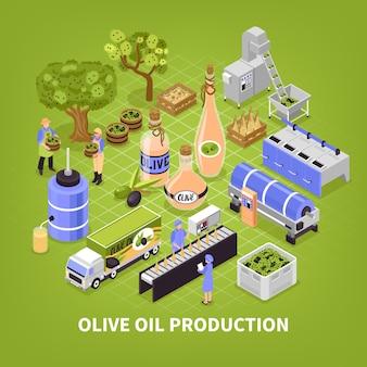 Cartel de producción de aceite de oliva