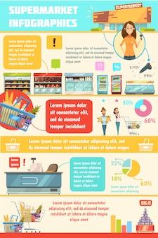 Cartel retro de la historieta de la infografía del servicio de atención al cliente del supermercado con la carretilla de mano de las instalaciones de la tienda de comestibles