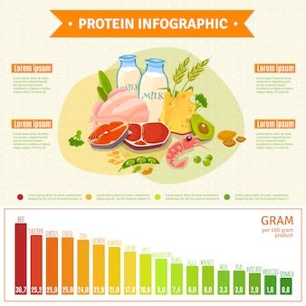Cartel sano de la proteína infografía de la comida plana